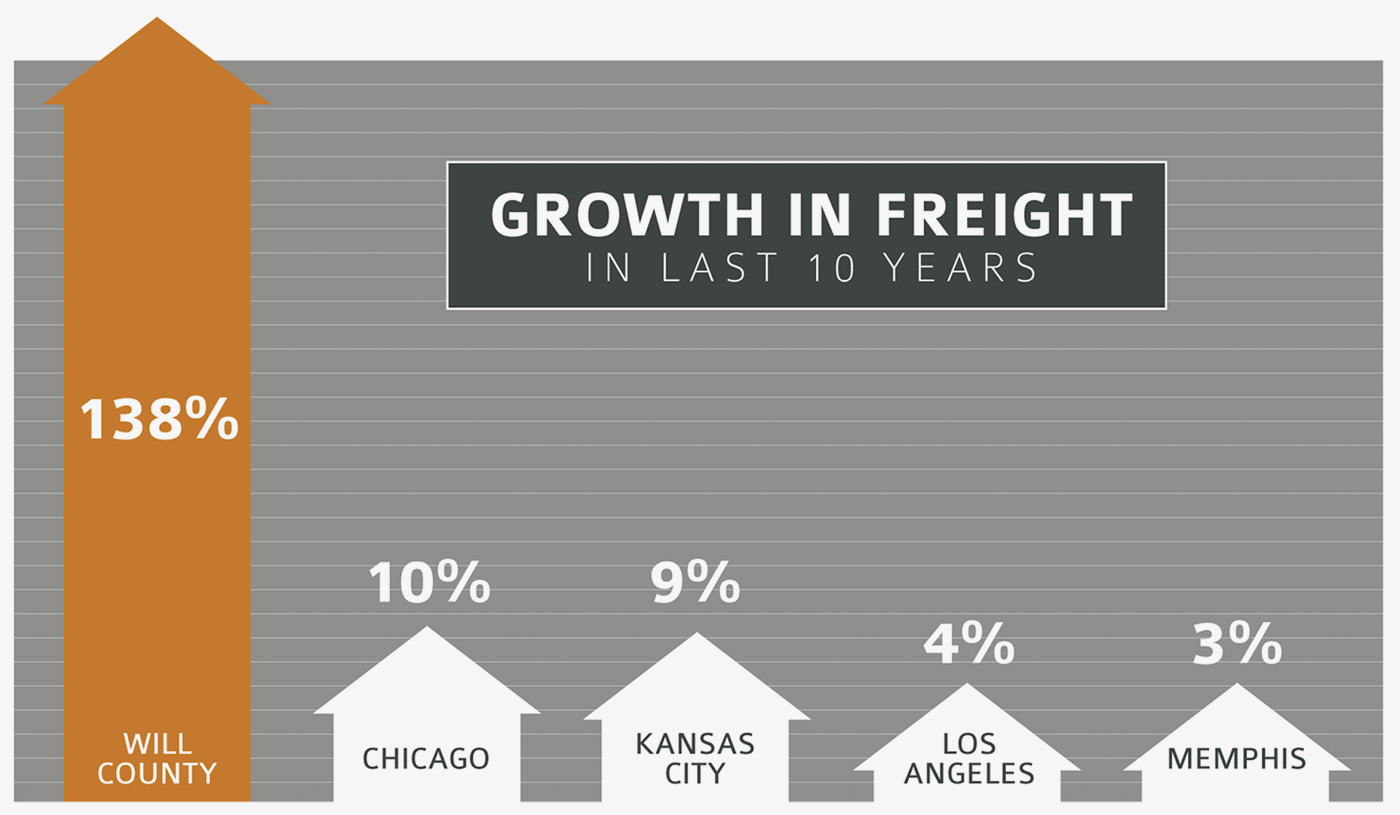 Growth in Freight